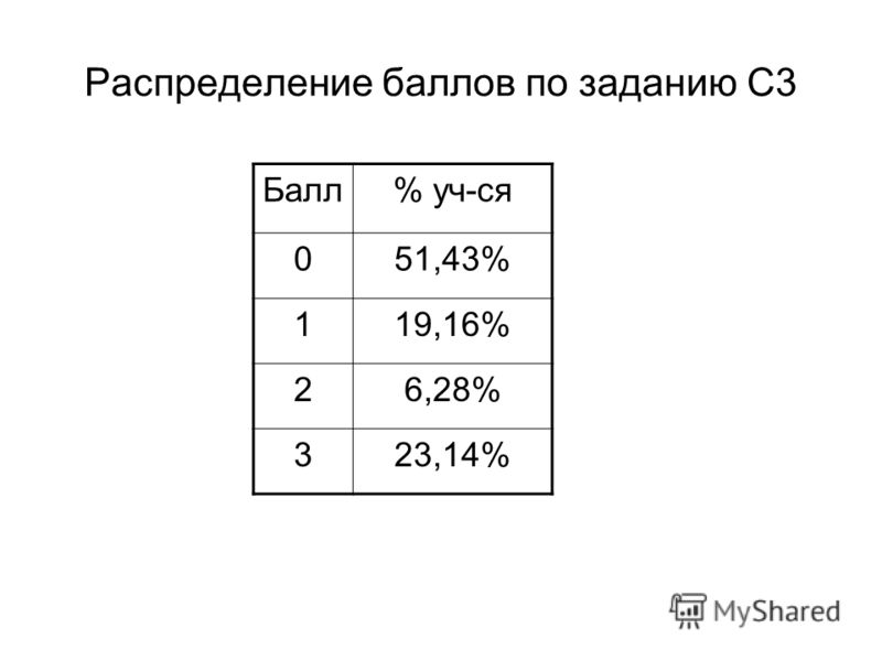 Распределение баллов по заданию С3 Балл% уч-ся 051,43% 119,16% 26,28% 323,14%