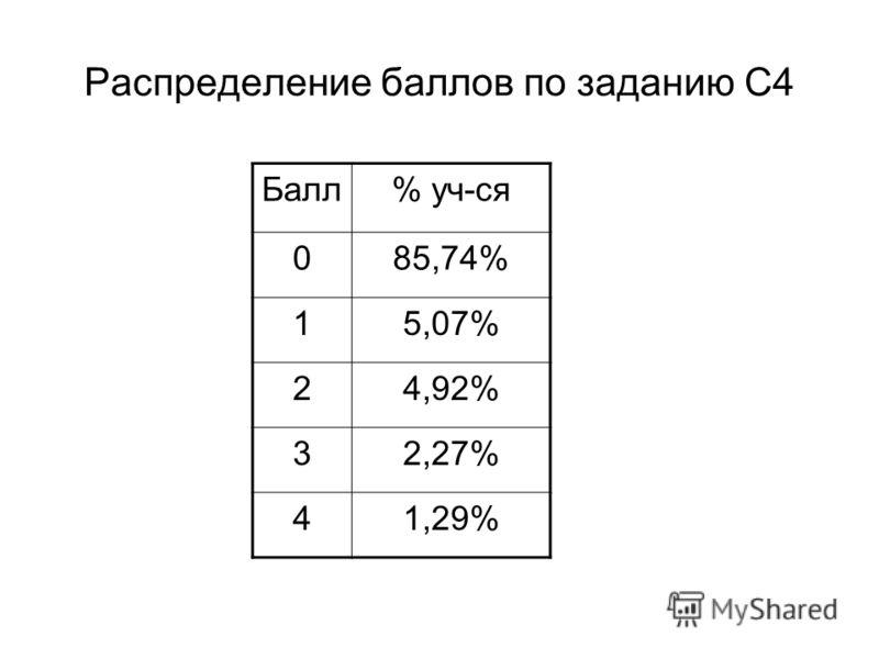 Распределение баллов по заданию С4 Балл% уч-ся 085,74% 15,07% 24,92% 32,27% 41,29%