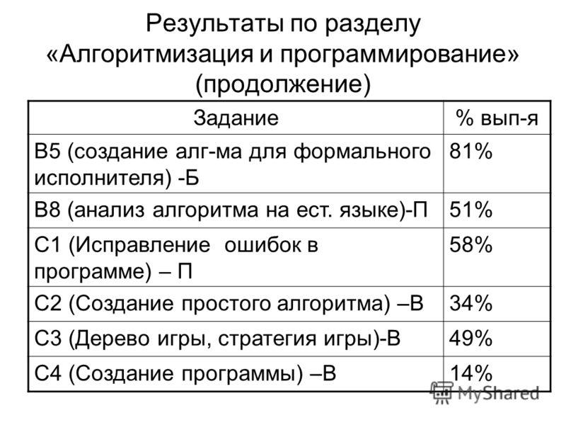 Результаты по разделу «Алгоритмизация и программирование» (продолжение) Задание% вып-я B5 (создание алг-ма для формального исполнителя) -Б 81% B8 (анализ алгоритма на ест. языке)-П51% С1 (Исправление ошибок в программе) – П 58% С2 (Создание простого