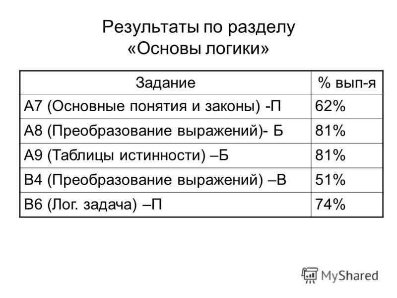 Результаты по разделу «Основы логики» Задание% вып-я А7 (Основные понятия и законы) -П62% А8 (Преобразование выражений)- Б81% А9 (Таблицы истинности) –Б81% B4 (Преобразование выражений) –В51% В6 (Лог. задача) –П74%