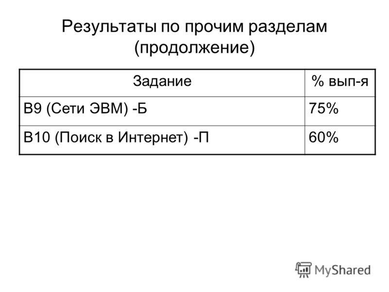 Результаты по прочим разделам (продолжение) Задание% вып-я B9 (Сети ЭВМ) -Б75% B10 (Поиск в Интернет) -П60%