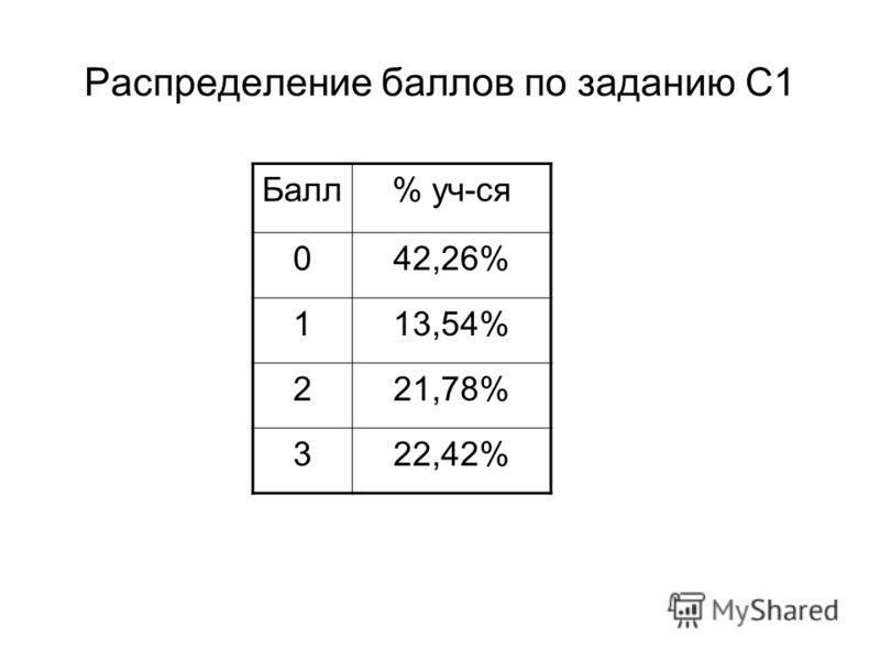 Распределение баллов по заданию С1 Балл% уч-ся 042,26% 113,54% 221,78% 322,42%