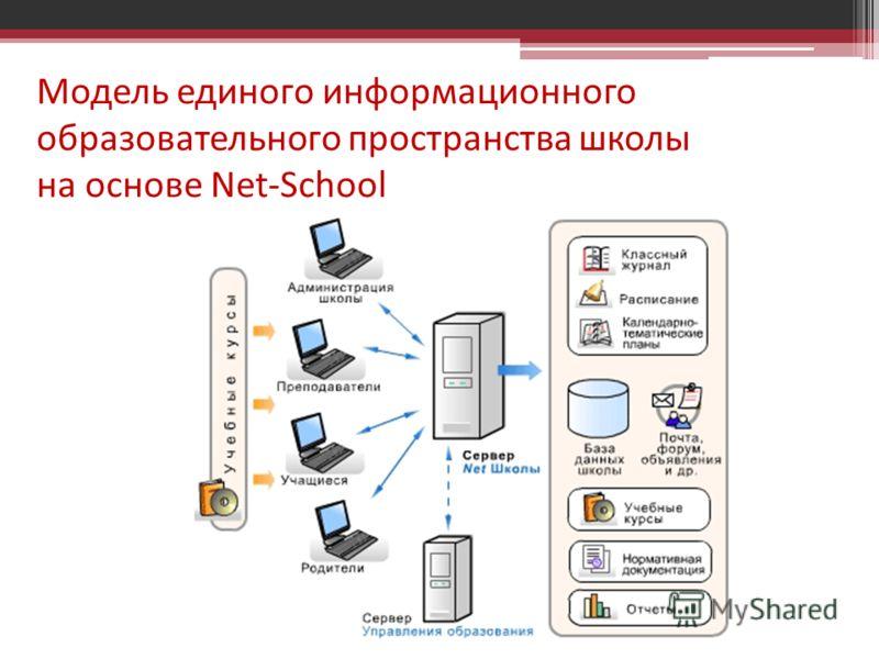 Модель единого информационного образовательного пространства школы на основе Net-School