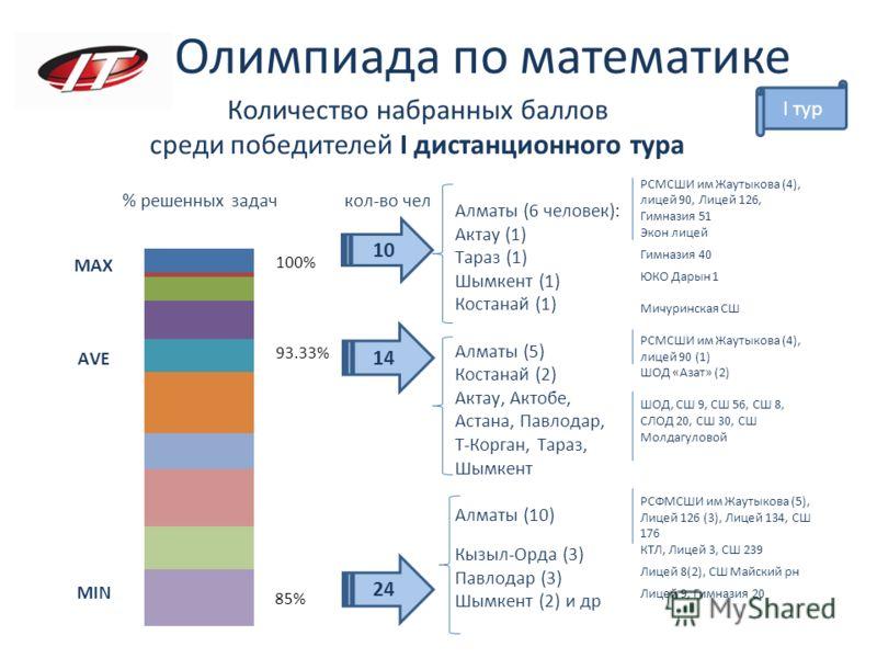 Количество набранных баллов среди победителей I дистанционного тура Олимпиада по математике 10 % решенных задач кол-во чел I тур