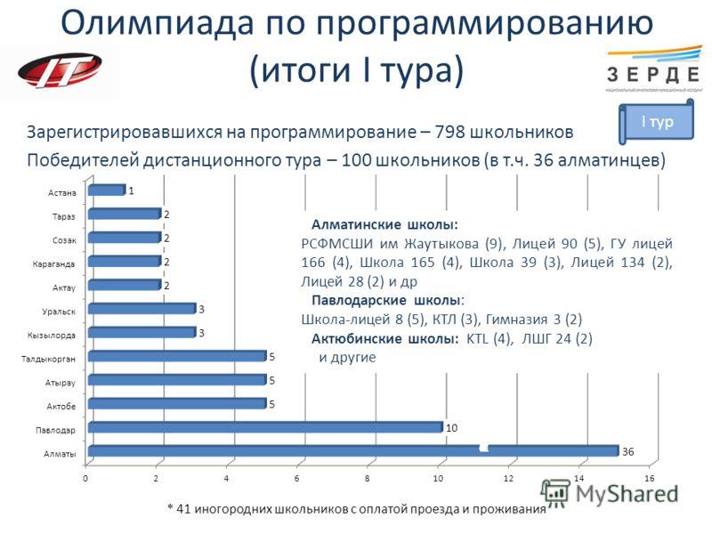 Олимпиада по программированию (итоги I тура) Зарегистрировавшихся на программирование – 798 школьников Победителей дистанционного тура – 100 школьников (в т.ч. 36 алматинцев) Алматинские школы: РСФМСШИ им Жаутыкова (9), Лицей 90 (5), ГУ лицей 166 (4)