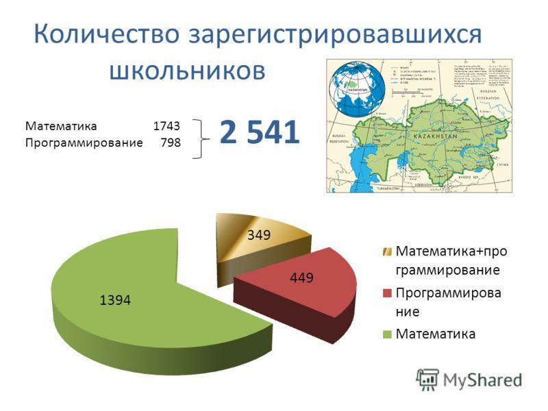 Количество зарегистрировавшихся школьников Математика 1743 Программирование 798 2 541