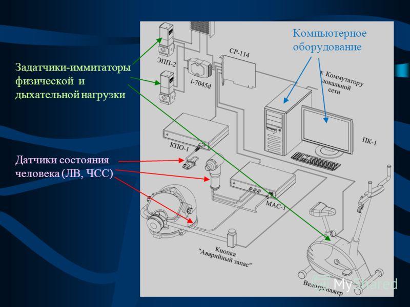 Задатчики-иммитаторы физической и дыхательной нагрузки Датчики состояния человека (ЛВ, ЧСС) Компьютерное оборудование