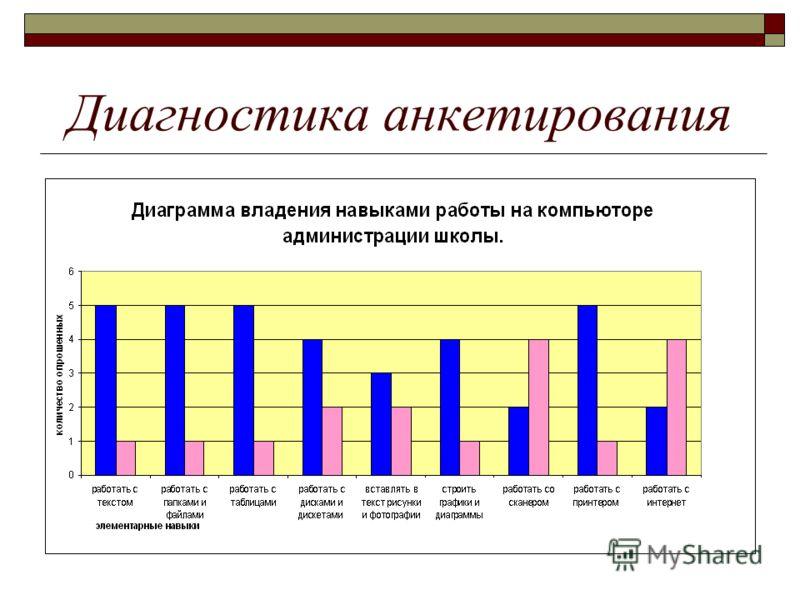 Диагностика анкетирования