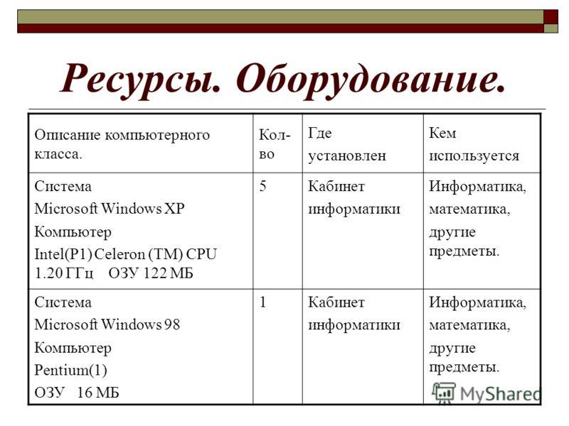 Ресурсы. Оборудование. Описание компьютерного класса. Кол- во Где установлен Кем используется Система Microsoft Windows XP Компьютер Intel(P1) Celeron (TM) CPU 1.20 ГГц ОЗУ 122 МБ 5Кабинет информатики Информатика, математика, другие предметы. Система
