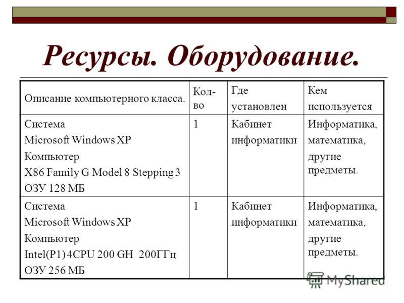 Ресурсы. Оборудование. Описание компьютерного класса. Кол- во Где установлен Кем используется Система Microsoft Windows XP Компьютер X86 Family G Model 8 Stepping 3 ОЗУ 128 МБ 1Кабинет информатики Информатика, математика, другие предметы. Система Mic