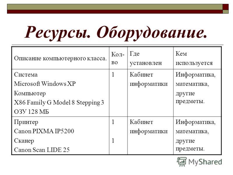 Ресурсы. Оборудование. Описание компьютерного класса. Кол- во Где установлен Кем используется Система Microsoft Windows XP Компьютер X86 Family G Model 8 Stepping 3 ОЗУ 128 МБ 1Кабинет информатики Информатика, математика, другие предметы. Принтер Can