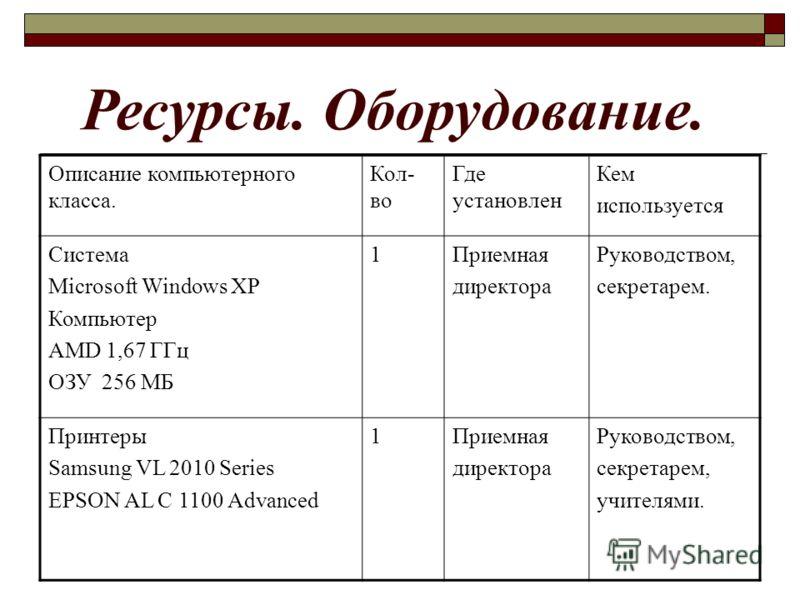 Описание компьютерного класса. Кол- во Где установлен Кем используется Система Microsoft Windows XP Компьютер AMD 1,67 ГГц ОЗУ 256 МБ 1Приемная директора Руководством, секретарем. Принтеры Samsung VL 2010 Series EPSON AL C 1100 Advanced 1Приемная дир