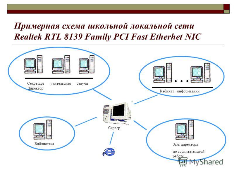Примерная схема школьной локальной сети Realtek RTL 8139 Family PCI Fast Etherhet NIC Секретарь учительская Завучи Директор … Кабинет информатики Библиотека Зам. директора по воспитательной работе Сервер