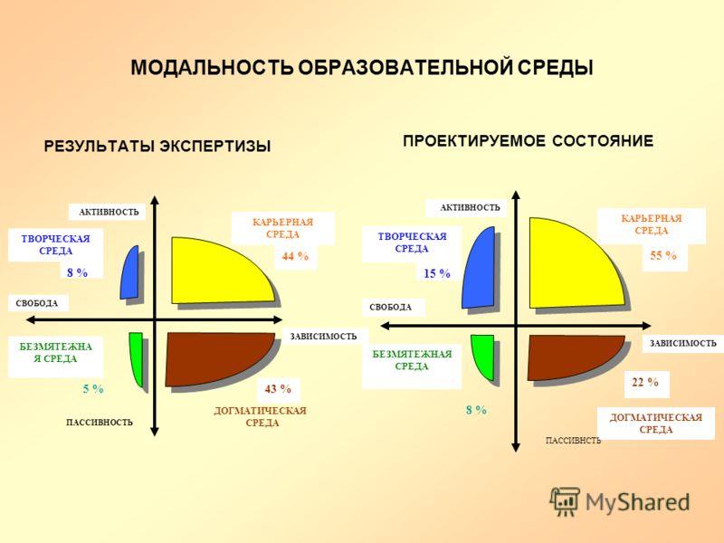 МОДАЛЬНОСТЬ ОБРАЗОВАТЕЛЬНОЙ СРЕДЫ РЕЗУЛЬТАТЫ ЭКСПЕРТИЗЫ ПРОЕКТИРУЕМОЕ СОСТОЯНИЕ ЗАВИСИМОСТЬ 22 % 55 % КАРЬЕРНАЯ СРЕДА ТВОРЧЕСКАЯ СРЕДА 15 % БЕЗМЯТЕЖНАЯ СРЕДА СВОБОДА АКТИВНОСТЬ ДОГМАТИЧЕСКАЯ СРЕДА 8 % ПАССИВНСТЬ ЗАВИСИМОСТЬ 43 % 44 % КАРЬЕРНАЯ СРЕДА