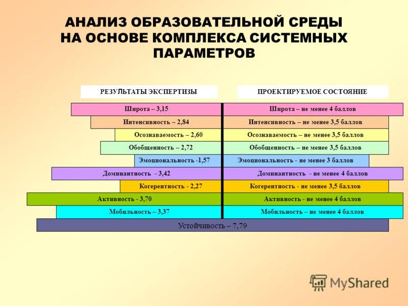 АНАЛИЗ ОБРАЗОВАТЕЛЬНОЙ СРЕДЫ НА ОСНОВЕ КОМПЛЕКСА СИСТЕМНЫХ ПАРАМЕТРОВ Осознаваемость – 2,60 Обобщенность – 2,72 Эмоциональность -1,57 Доминантность - 3,42 Когерентность - 2,27 Активность - 3,70 Мобильность – 3,37 Интенсивность – 2,84 Широта – 3,15Шир