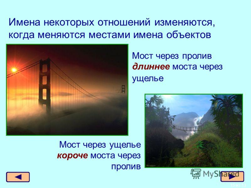 15 из 13 Имена некоторых отношений изменяются, когда меняются местами имена объектов Мост через пролив длиннее моста через ущелье Мост через ущелье короче моста через пролив