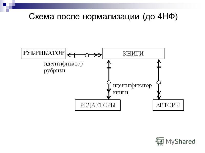 Схема после нормализации (до 4НФ)