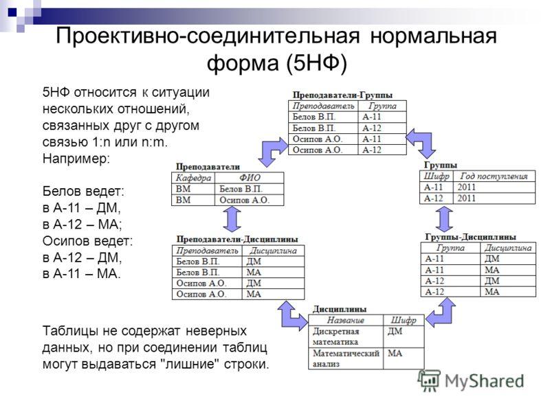 Проективно-соединительная нормальная форма (5НФ) 5НФ относится к ситуации нескольких отношений, связанных друг с другом связью 1:n или n:m. Например: Таблицы не содержат неверных данных, но при соединении таблиц могут выдаваться