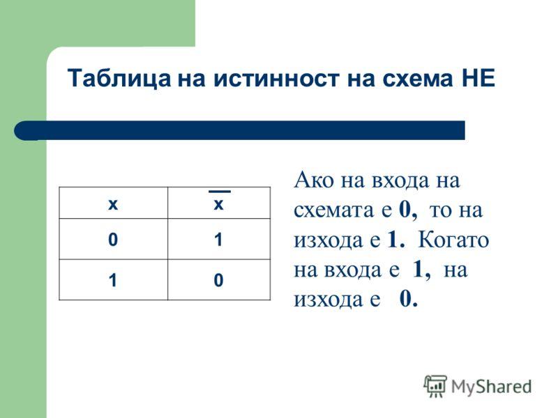 Таблица на истинност на схема НЕ xx 01 10 Ако на входа на схемата е 0, то на изхода е 1. Когато на входа е 1, на изхода е 0.