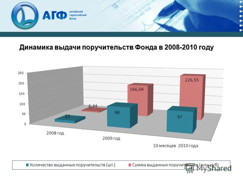 Динамика выдачи поручительств Фонда в 2008-2010 году