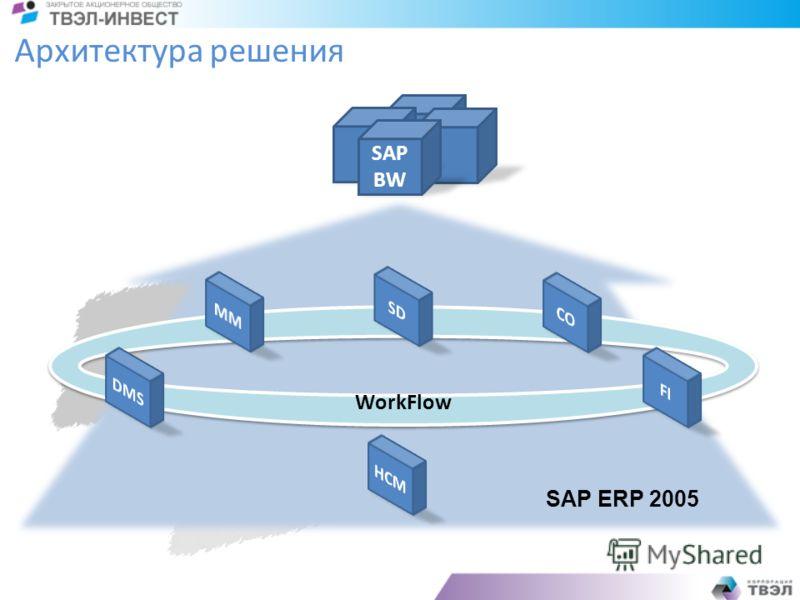 WorkFlow Архитектура решения SAP BW SAP ERP 2005