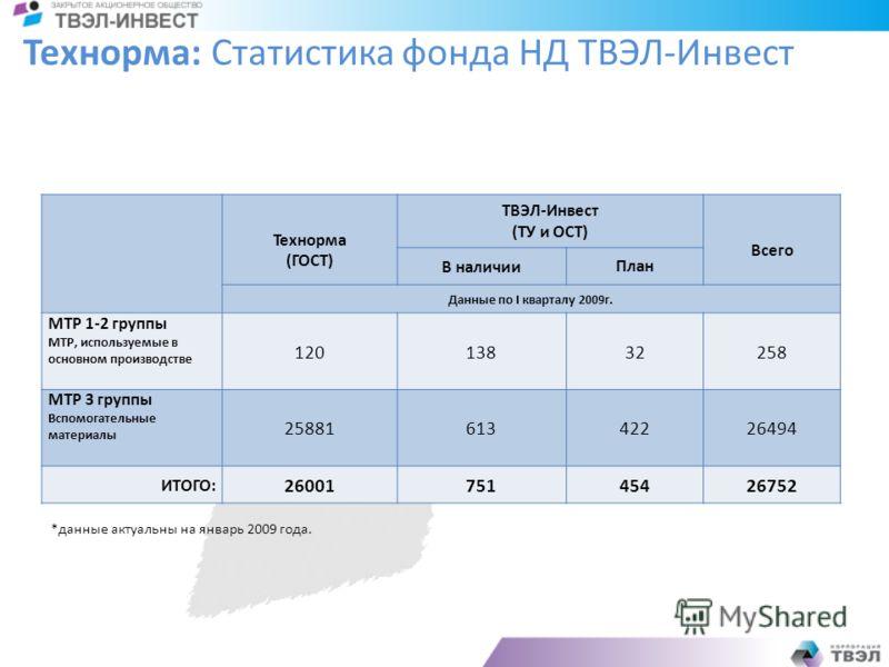 Технорма: Статистика фонда НД ТВЭЛ-Инвест Технорма (ГОСТ) ТВЭЛ-Инвест (ТУ и ОСТ) Всего В наличииПлан Данные по I кварталу 2009г. МТР 1-2 группы МТР, используемые в основном производстве 12013832258 МТР 3 группы Вспомогательные материалы 2588161342226