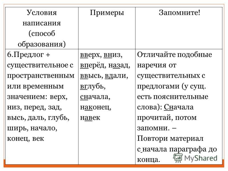 Условия написания (способ образования) Примеры Запомните! 6.Предлог + существительное с пространственным или временным значением: верх, низ, перед, зад, высь, даль, глубь, ширь, начало, конец, век вверх, вниз, вперёд, назад, ввысь, вдали, вглубь, сна