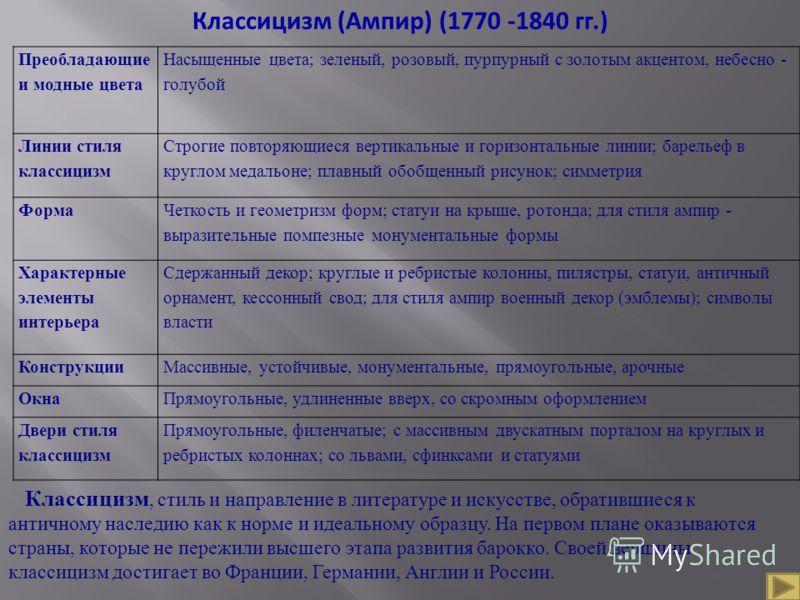 Классицизм (Ампир) (1770 -1840 гг.) Преобладающие и модные цвета Насыщенные цвета; зеленый, розовый, пурпурный с золотым акцентом, небесно - голубой Линии стиля классицизм Строгие повторяющиеся вертикальные и горизонтальные линии; барельеф в круглом