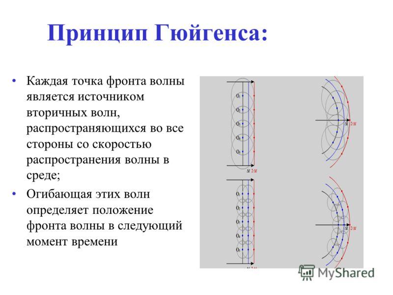 Принцип Гюйгенса: Каждая точка фронта волны является источником вторичных волн, распространяющихся во все стороны со скоростью распространения волны в среде; Огибающая этих волн определяет положение фронта волны в следующий момент времени