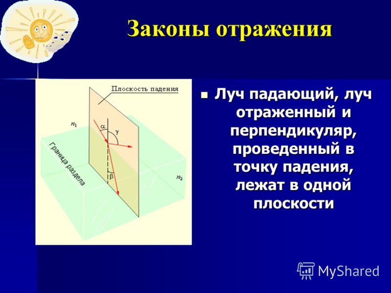 Законы отражения Луч падающий, луч отраженный и перпендикуляр, проведенный в точку падения, лежат в одной плоскости Луч падающий, луч отраженный и перпендикуляр, проведенный в точку падения, лежат в одной плоскости