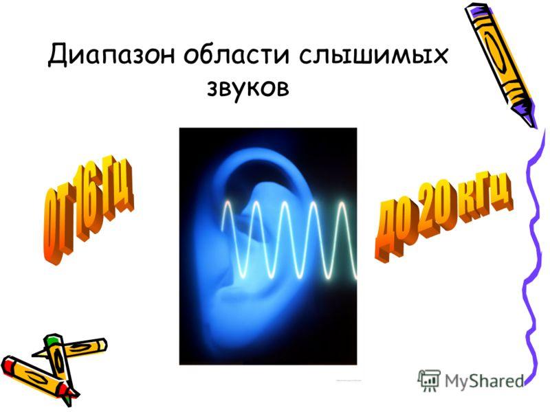 Диапазон области слышимых звуков