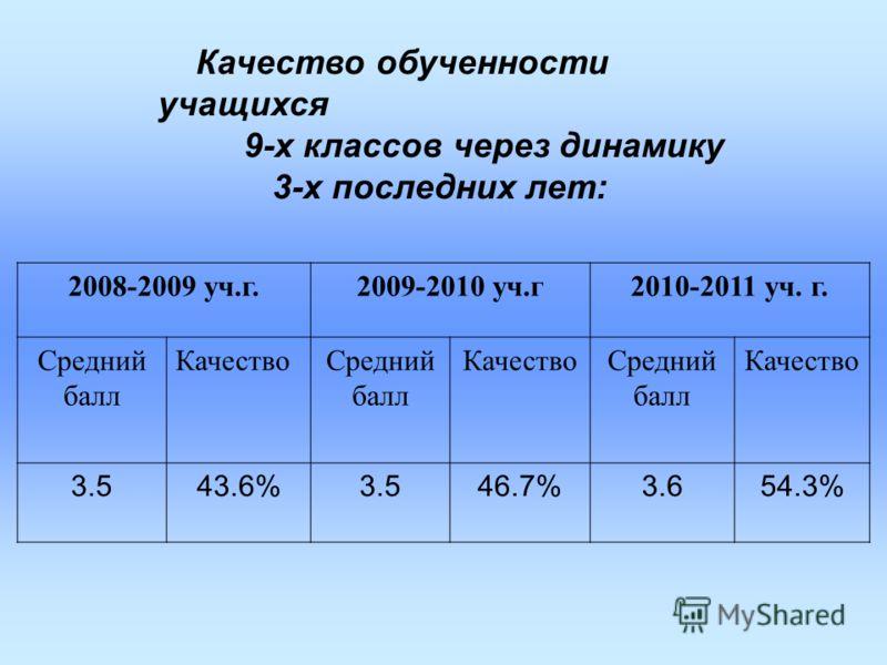 Качество обученности учащихся 9-х классов через динамику 3-х последних лет: 2008-2009 уч.г.2009-2010 уч.г2010-2011 уч. г. Средний балл КачествоСредний балл КачествоСредний балл Качество 3.543.6%3.546.7%3.63.654.3%