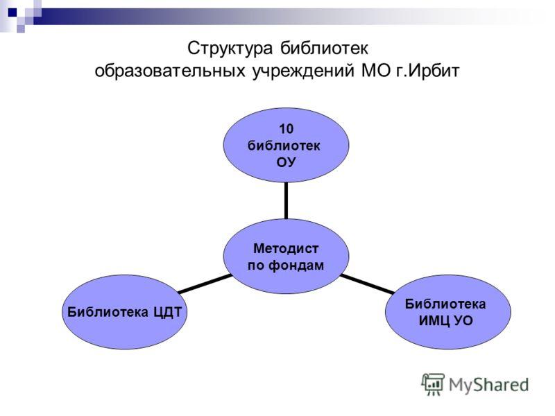Структура библиотек образовательных учреждений МО г.Ирбит Методист по фондам 10 библиотек ОУ Библиотека ИМЦ УО Библиотека ЦДТ