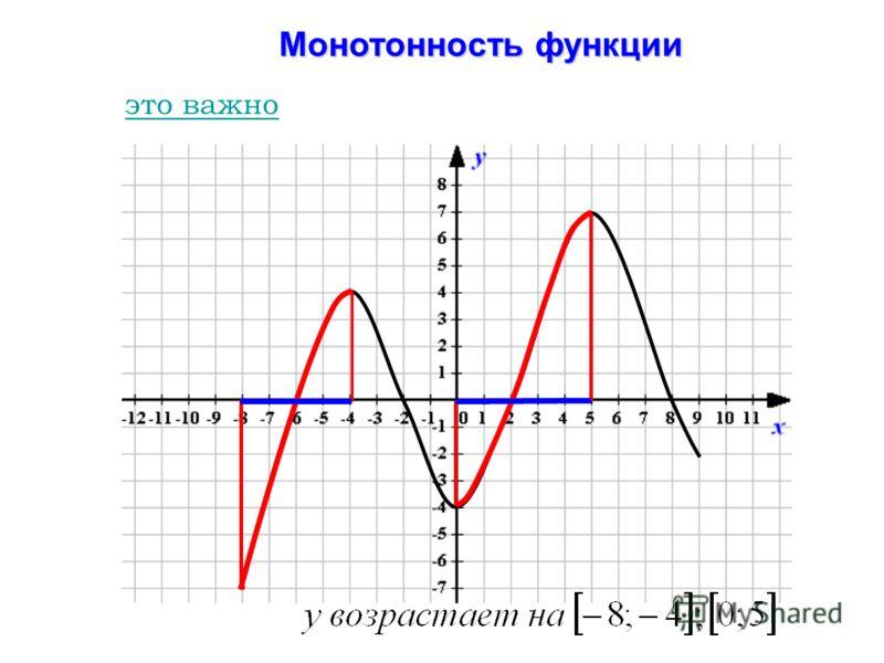 Монотонность функции Монотонность функции это важно