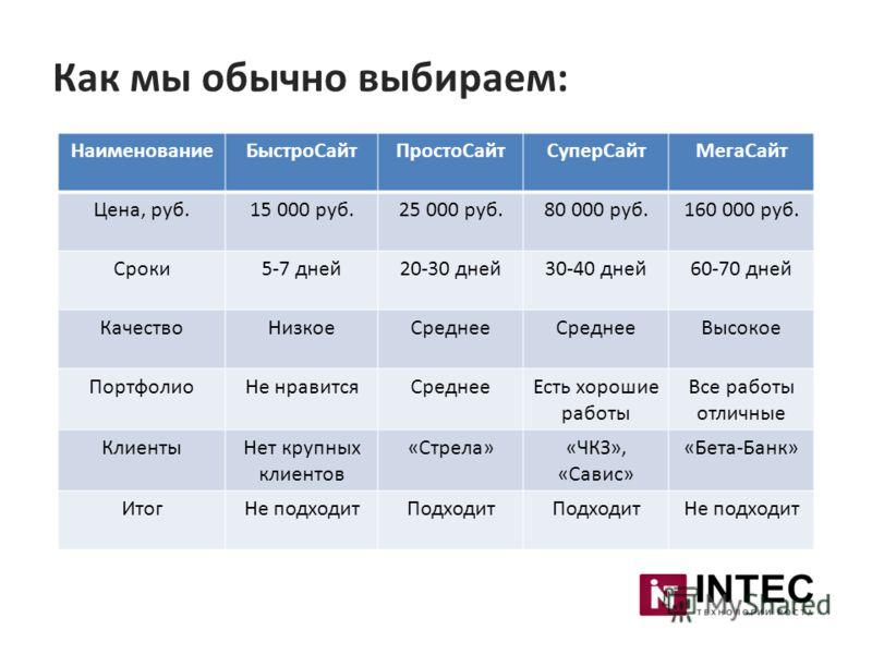Как мы обычно выбираем: НаименованиеБыстроСайтПростоСайтСуперСайтМегаСайт Цена, руб.15 000 руб.25 000 руб.80 000 руб.160 000 руб. Сроки5-7 дней20-30 дней30-40 дней60-70 дней КачествоНизкоеСреднее Высокое ПортфолиоНе нравитсяСреднееЕсть хорошие работы