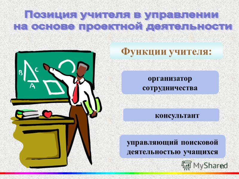 11 управляющий поисковой деятельностью учащихся организатор сотрудничества Функции учителя: консультант