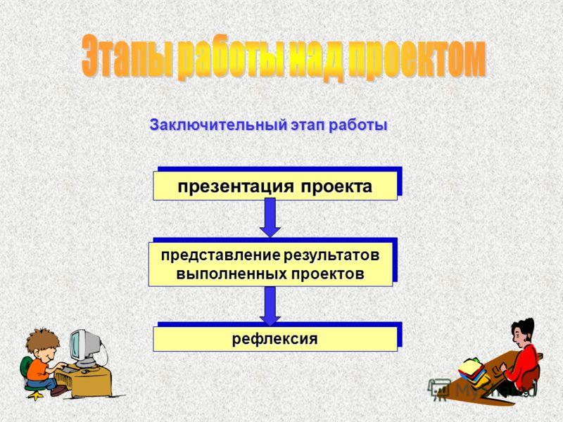 9 Заключительный этап работы презентация проекта представление результатов выполненных проектов рефлексиярефлексия