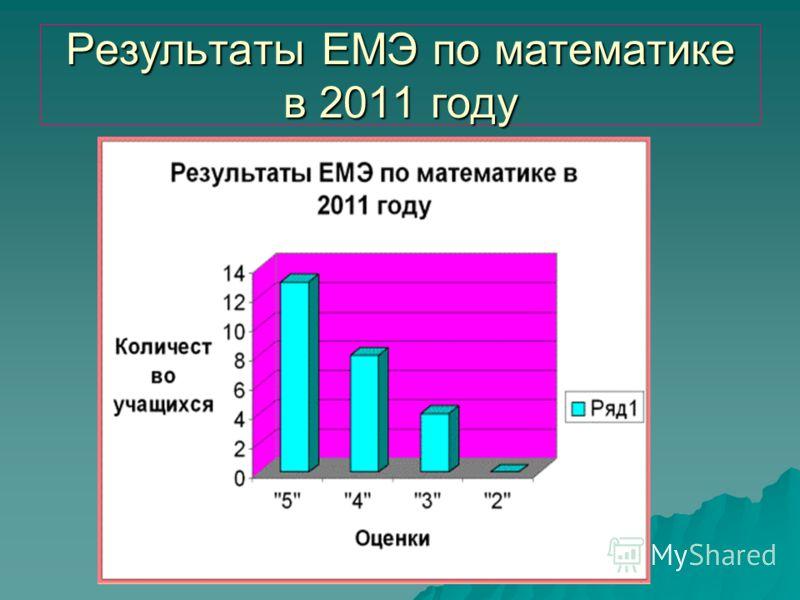 Результаты ЕМЭ по математике в 2011 году