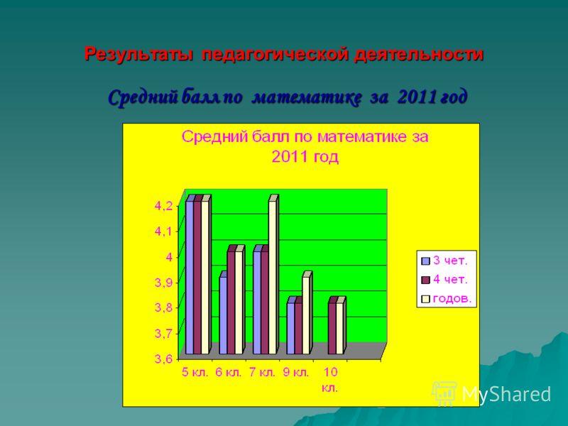 Результаты педагогической деятельности Средний балл по математике за 2011 год