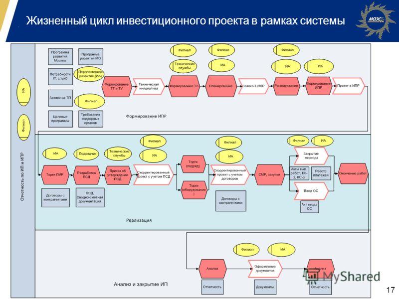 17 Жизненный цикл инвестиционного проекта в рамках системы