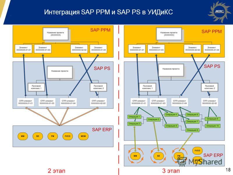 Интеграция SAP PPM и SAP PS в УИДиКС 18