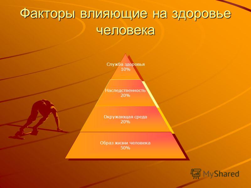 Факторы влияющие на здоровье человека Служба здоровья 10% Наследственность 20% Окружающая среда 20% Образ жизни человека 50%