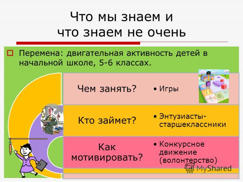 Что мы знаем и что знаем не очень Перемена: двигательная активность детей в начальной школе, 5-6 классах. Чем занять? Кто займет? Как мотивировать? Игры Энтузиасты- старшеклассники Конкурсное движение (волонтерство)
