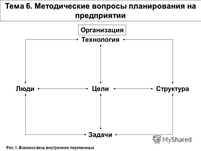 Организация Технология Цели Задачи СтруктураЛюди Рис.1. Взаимосвязь внутренних переменных Тема 6. Методические вопросы планирования на предприятии