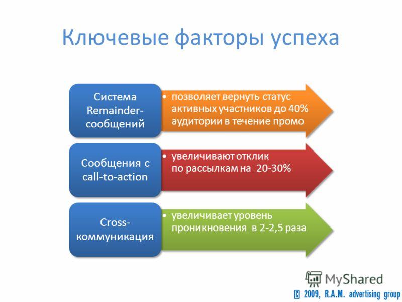 Ключевые факторы успеха позволяет вернуть статус активных участников до 40% аудитории в течение промо Система Remainder- сообщений увеличивают отклик по рассылкам на 20-30% Сообщения с call-to-action увеличивает уровень проникновения в 2-2,5 раза Cro