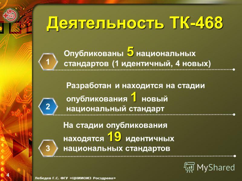 Лебедев Г.С. ФГУ «ЦНИИОИЗ Росздрава» 4 Деятельность ТК-468 5 Опубликованы 5 национальных стандартов (1 идентичный, 4 новых) 1 Разработан и находится на стадии опубликования 1 новый национальный стандарт 19 На стадии опубликования находятся 19 идентич