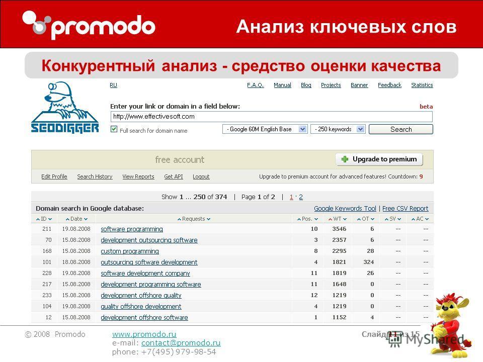 © 2008 Promodo www.promodo.ru e-mail: contact@promodo.rucontact@promodo.ru phone: +7(495) 979-98-54 Слайд 11 из 15 Анализ ключевых слов Конкурентный анализ - средство оценки качества