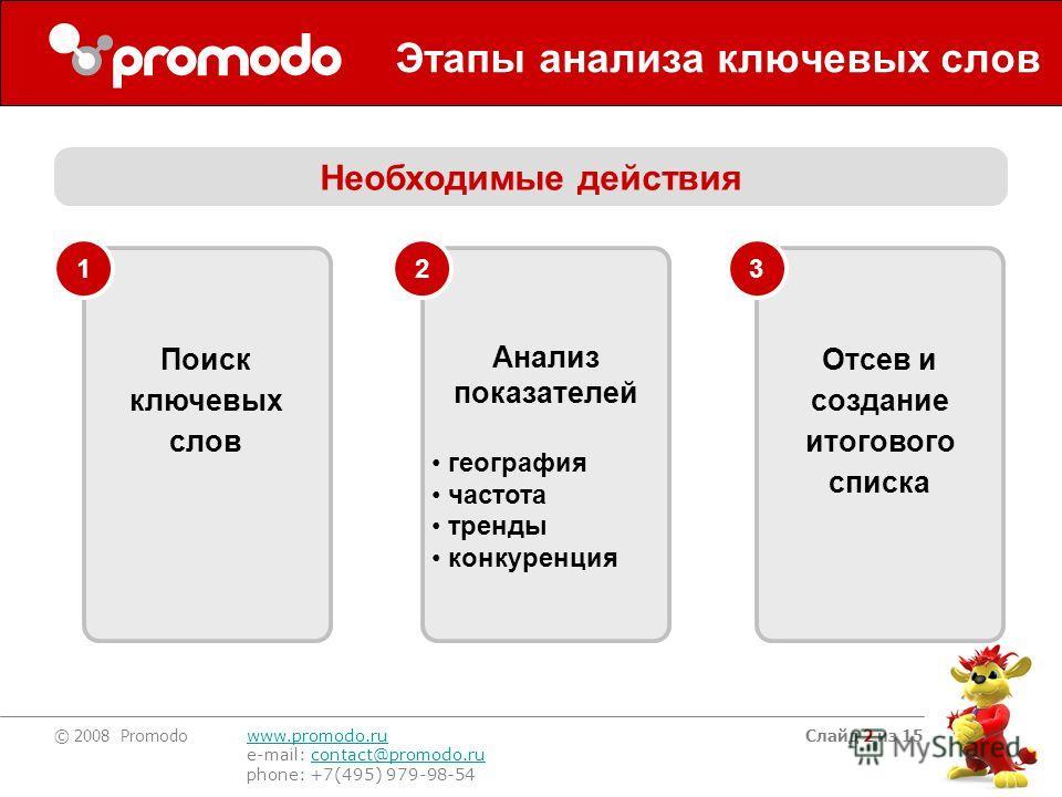 © 2008 Promodo www.promodo.ru e-mail: contact@promodo.rucontact@promodo.ru phone: +7(495) 979-98-54 Слайд 2 из 15 Этапы анализа ключевых слов Необходимые действия Поиск ключевых слов 1 Анализ показателей география частота тренды конкуренция 2 Отсев и