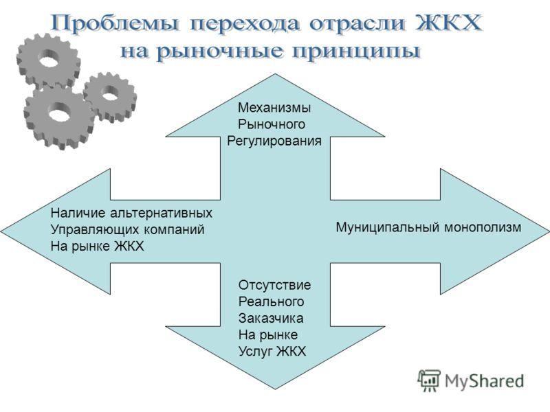 Механизмы Рыночного Регулирования Наличие альтернативных Управляющих компаний На рынке ЖКХ Муниципальный монополизм Отсутствие Реального Заказчика На рынке Услуг ЖКХ