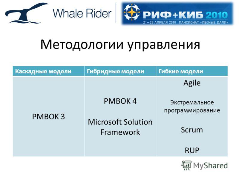 Методологии управления Каскадные моделиГибридные моделиГибкие модели PMBOK 3 PMBOK 4 Microsoft Solution Framework Agile Экстремальное программирование Scrum RUP
